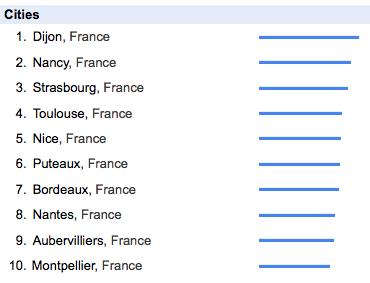 Google Trends / NeRienLouper.fr